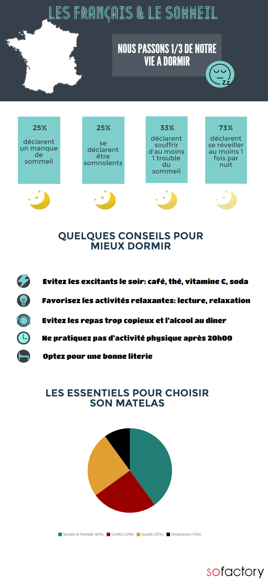 Infographie sommeil sofactory