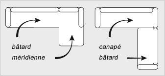 Types de canapé d'angle design